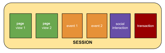 Users vs session - different events throughout the buyer's journey