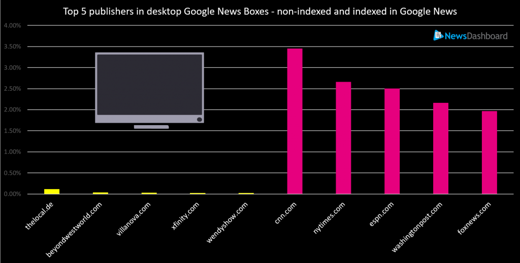 Publishers in Google News Boxes, non-indexed and indexed