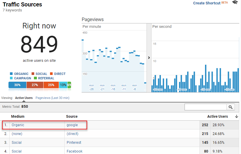 Google Analytics Real-Time Traffic / Organic