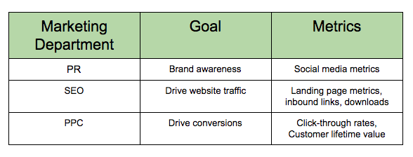 Table describing content analytics for PR, SEO, and PPC