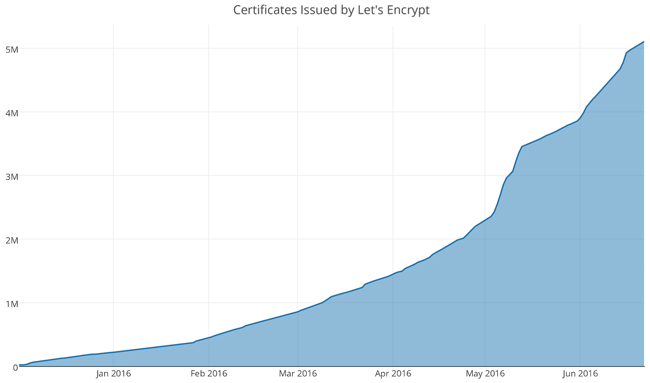 Let's Encrypt Secure Certificates Issued in June 2016