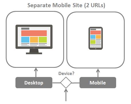 Separate Mobile Site