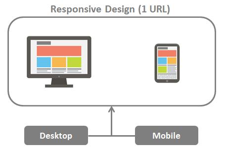 Responsive vs  Separate Mobile Site vs  Dynamic Serving