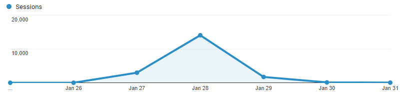Google News Traffic Bump